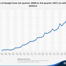Graph showing Google's advertising revenue